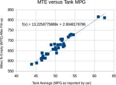 MTE versus MPG