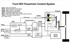 2013 MY HEV/PHEV OBD-II System Operation Summary